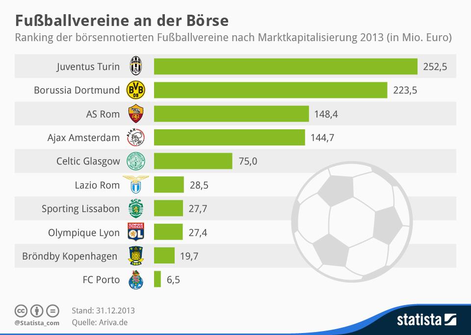 Der Börsenwert der Fussballvereine